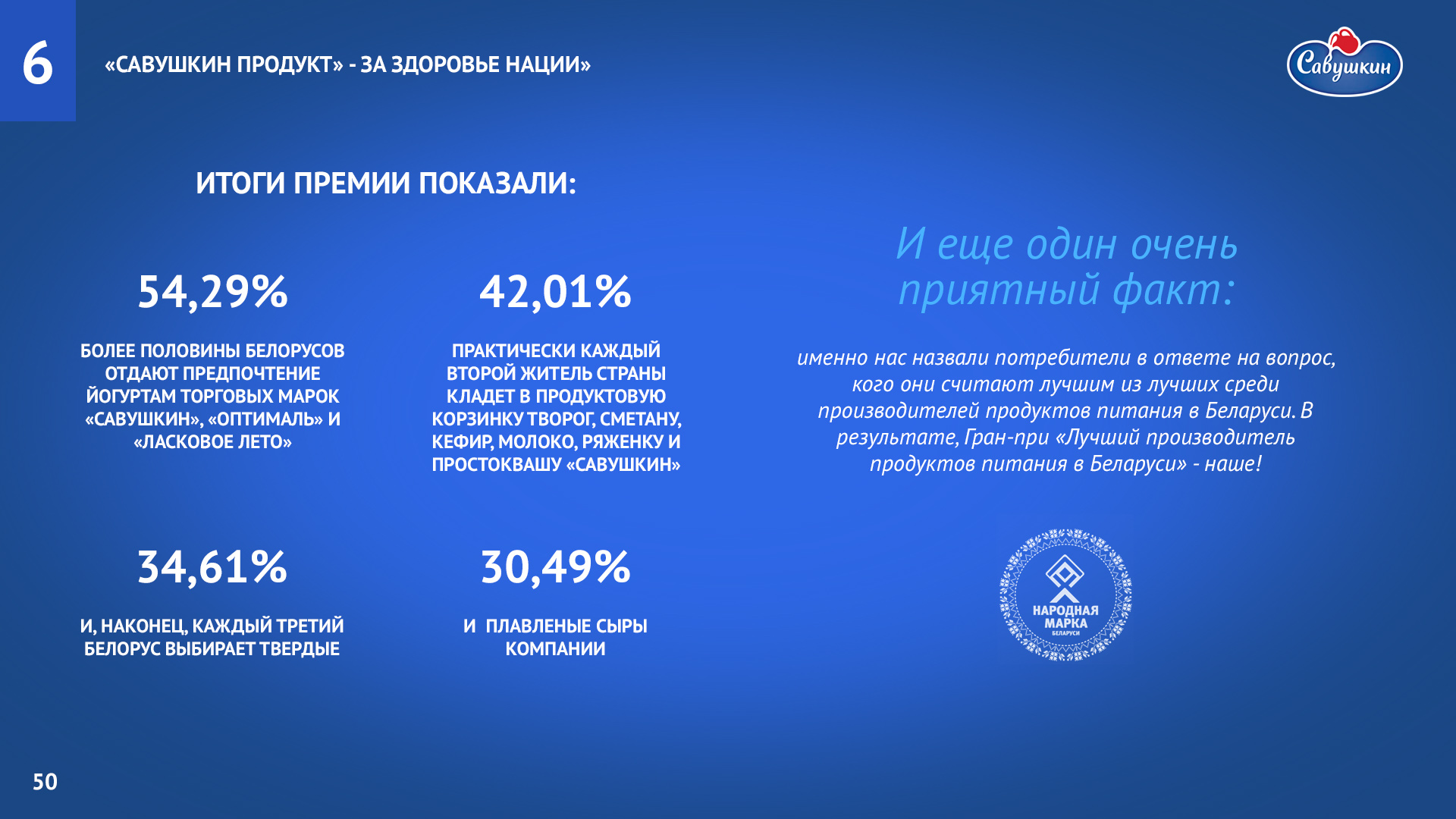 Savushkin_product_report-17